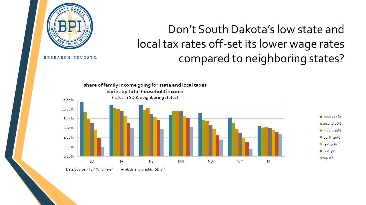 Don't South Dakota's low state and local tax rates off-set its lower wage rates compared to neighboring states