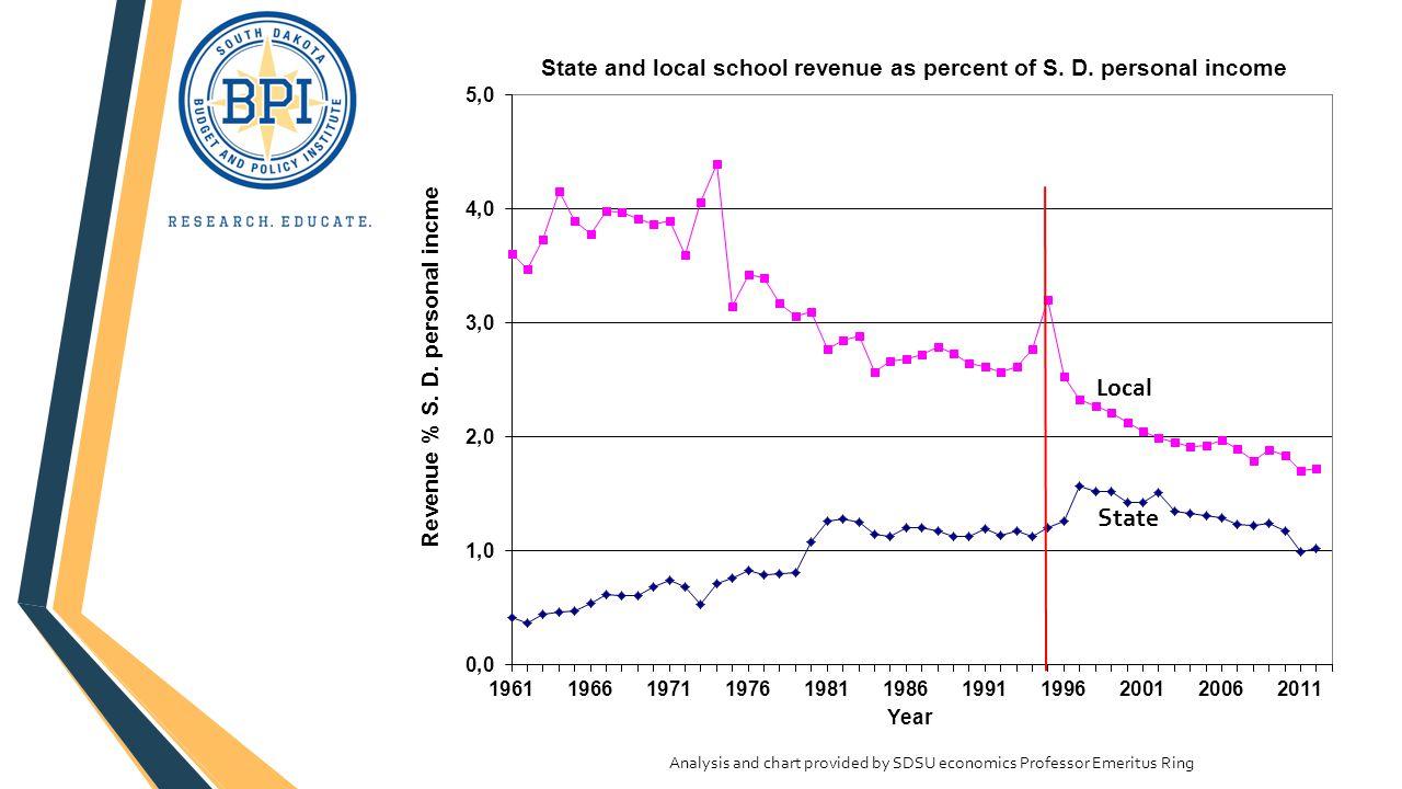 Analysis and chart provided by SDSU economics Professor Emeritus Ring