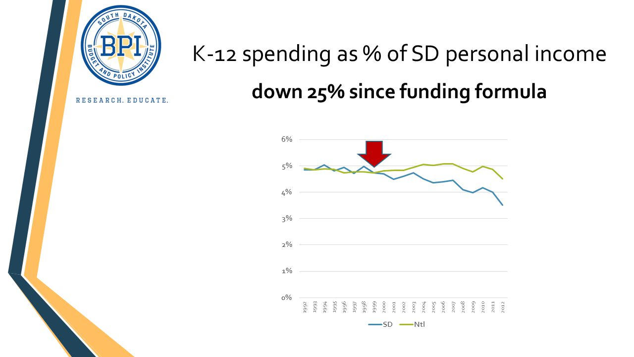 K-12 spending as % of SD personal income down 25% since funding formula