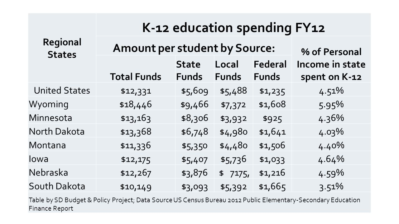 Regional States K-12 education spending FY12 Amount per student by Source: % of Personal Income in state spent on K-12 Total Funds State Funds Local Funds Federal Funds United States$12,331$5,609$5,488$1,2354.51% Wyoming$18,446$9,466$7,372$1,6085.95% Minnesota$13,163$8,306$3,932$9254.36% North Dakota$13,368$6,748$4,980$1,6414.03% Montana$11,336$5,350$4,480$1,5064.40% Iowa$12,175$5,407$5,736$1,0334.64% Nebraska$12,267$3,876 $ 7175,$1,2164.59% South Dakota$10,149$3,093$5,392$1,6653.51% Table by SD Budget & Policy Project; Data Source US Census Bureau 2012 Public Elementary-Secondary Education Finance Report