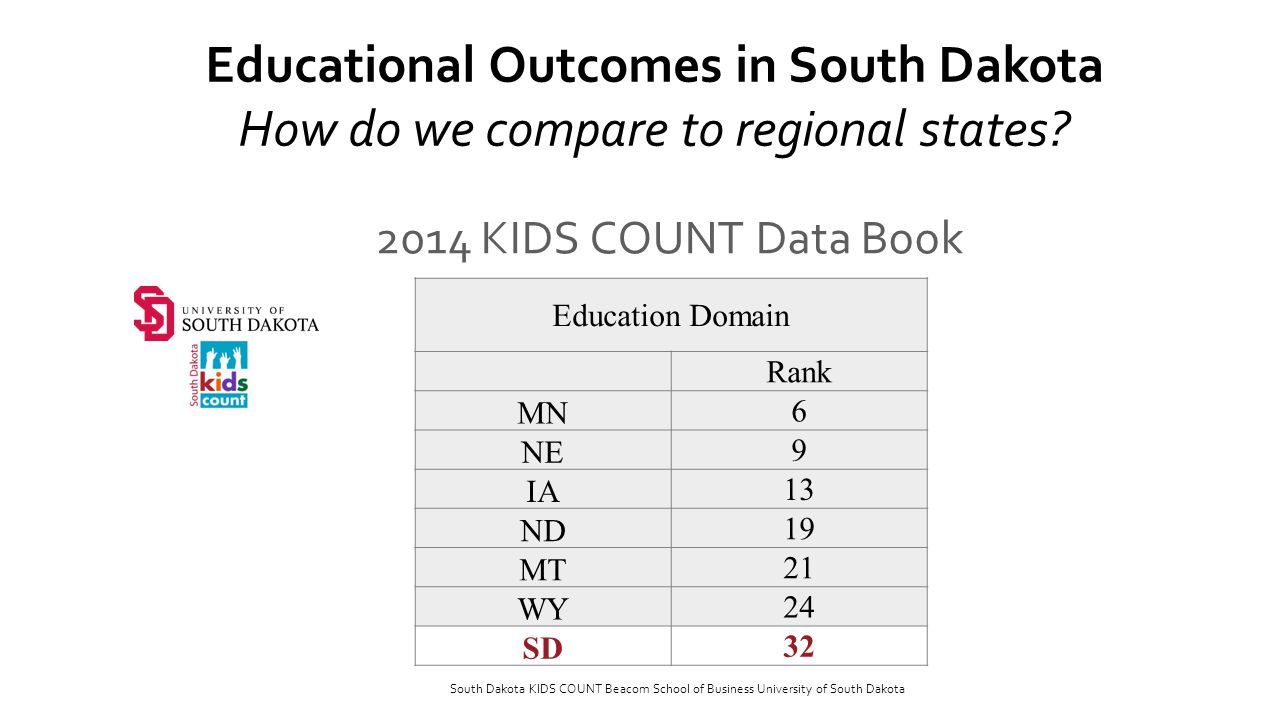 2014 KIDS COUNT Data Book Education Domain Rank MN 6 NE 9 IA 13 ND 19 MT 21 WY 24 SD 32 South Dakota KIDS COUNT Beacom School of Business University of South Dakota Educational Outcomes in South Dakota How do we compare to regional states