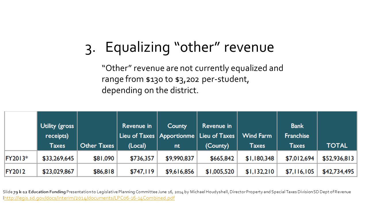 """3. Equalizing """"other"""" revenue """"Other"""" revenue are not currently equalized and range from $130 to $3,202 per-student, depending on the district. Slide"""