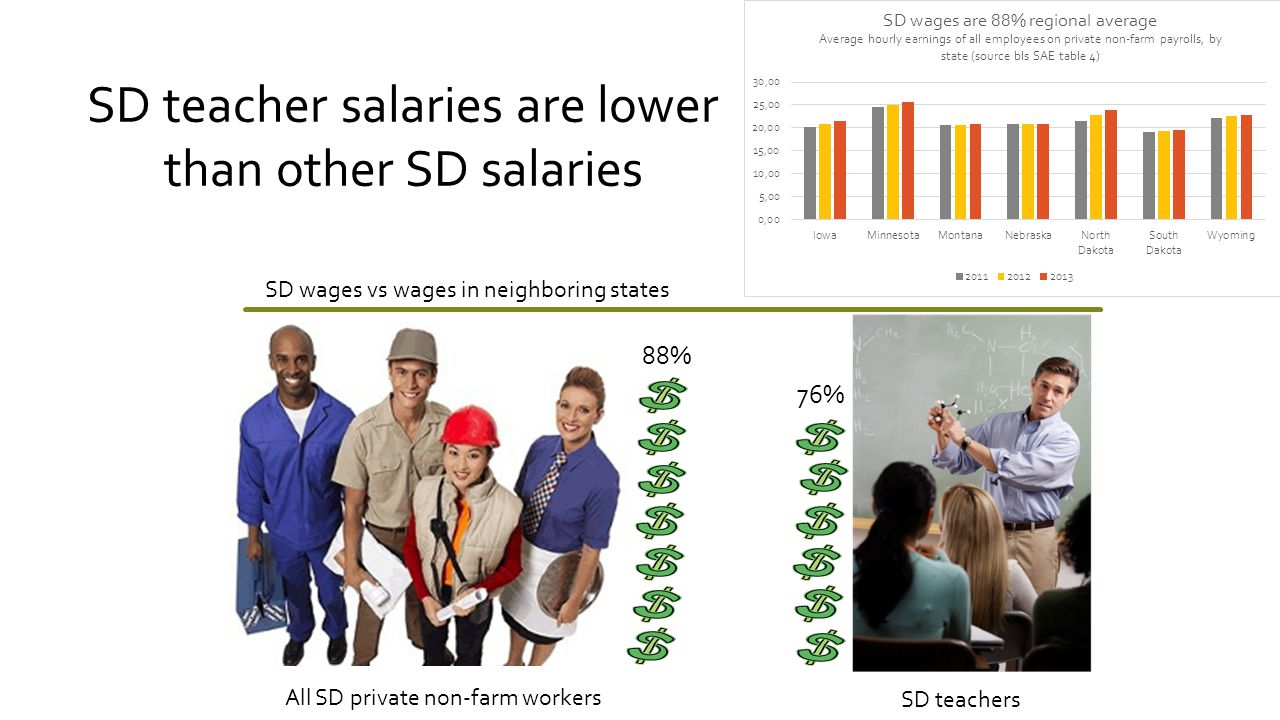 SD teacher salaries are lower than other SD salaries 88% 76% SD wages vs wages in neighboring states All SD private non-farm workers SD teachers