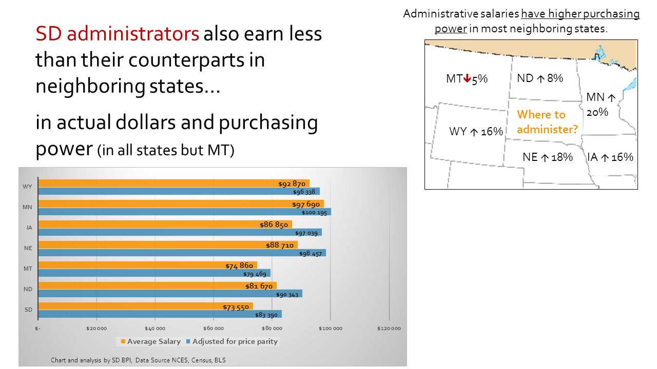 SD administrators also earn less than their counterparts in neighboring states… in actual dollars and purchasing power (in all states but MT) Administrative salaries have higher purchasing power in most neighboring states.