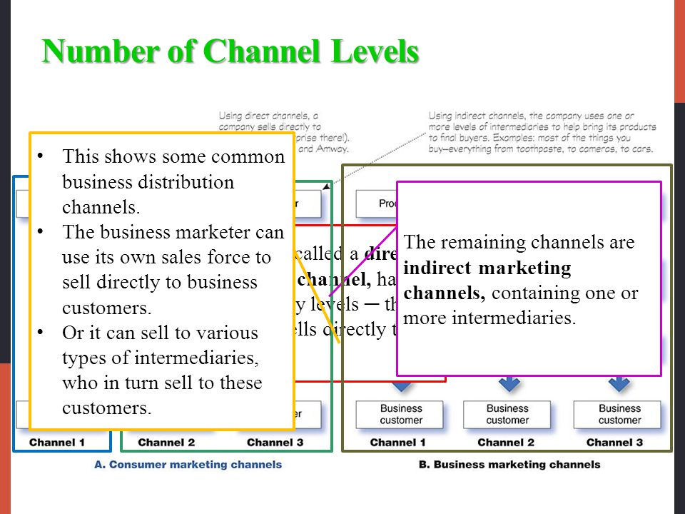 Number of Channel Levels Each layer of marketing intermediaries that performs some work in bringing the product and its owner ship closer to the final buyer is a channel level.