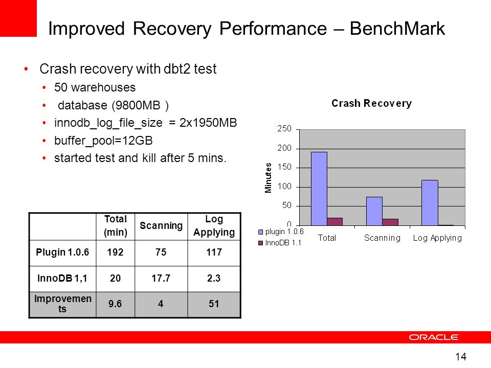 14 Improved Recovery Performance – BenchMark Crash recovery with dbt2 test 50 warehouses database (9800MB ) innodb_log_file_size = 2x1950MB buffer_pool=12GB started test and kill after 5 mins.