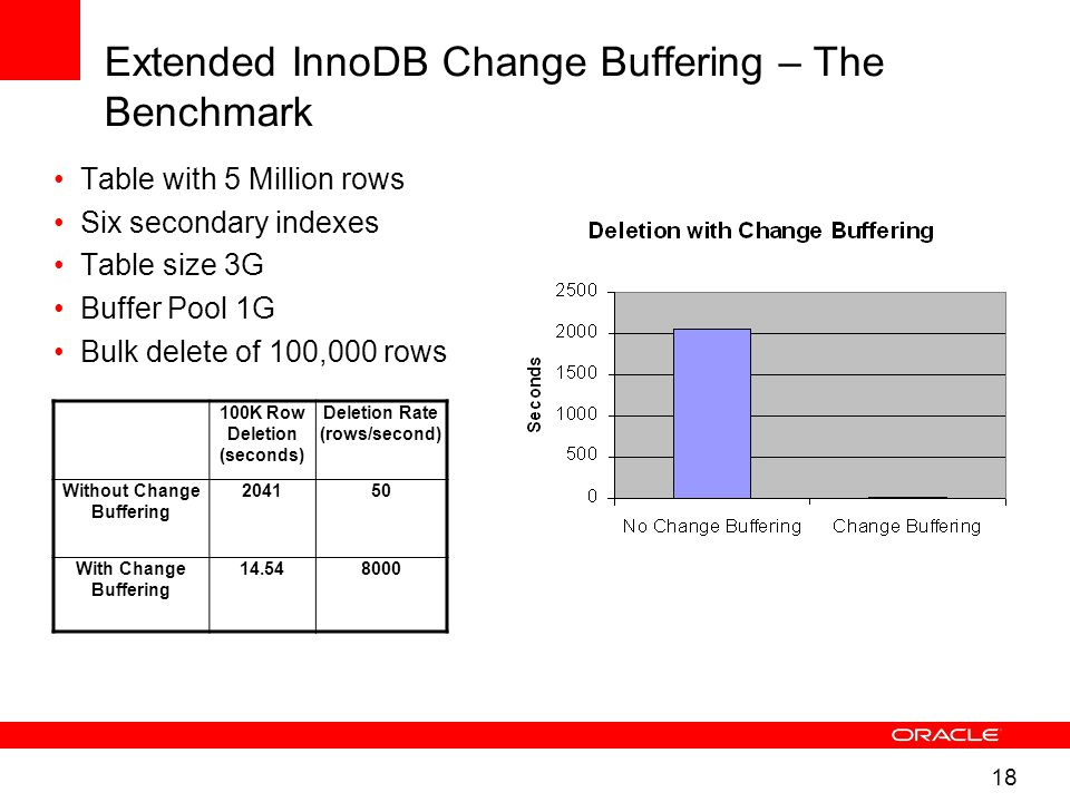 18 Extended InnoDB Change Buffering – The Benchmark Table with 5 Million rows Six secondary indexes Table size 3G Buffer Pool 1G Bulk delete of 100,000 rows 100K Row Deletion (seconds) Deletion Rate (rows/second) Without Change Buffering 204150 With Change Buffering 14.548000