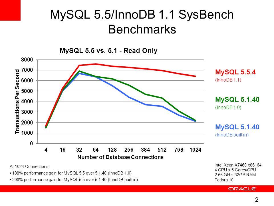 2 MySQL 5.5/InnoDB 1.1 SysBench Benchmarks Intel Xeon X7460 x86_64 4 CPU x 6 Cores/CPU 2.66 GHz, 32GB RAM Fedora 10 MySQL 5.1.40 (InnoDB built in) MySQL 5.1.40 (InnoDB 1.0) MySQL 5.5.4 (InnoDB 1.1) At 1024 Connections: 188% performance gain for MySQL 5.5 over 5.1.40 (InnoDB 1.0) 200% performance gain for MySQL 5.5 over 5.1.40 (InnoDB built in)