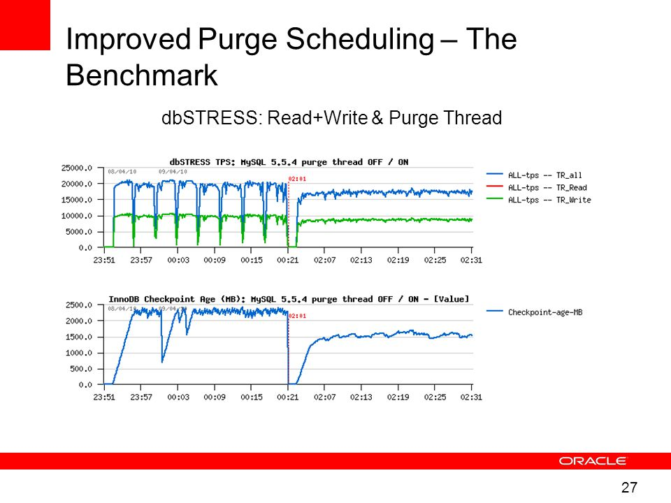 27 Improved Purge Scheduling – The Benchmark dbSTRESS: Read+Write & Purge Thread