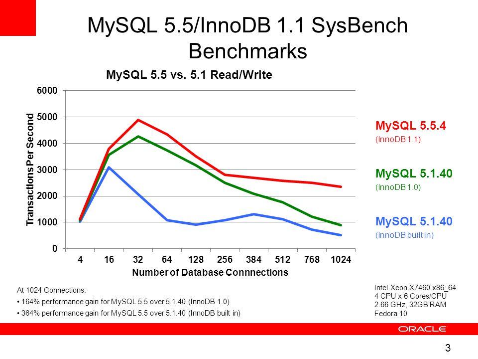 3 MySQL 5.5/InnoDB 1.1 SysBench Benchmarks MySQL 5.1.40 (InnoDB built in) MySQL 5.1.40 (InnoDB 1.0) MySQL 5.5.4 (InnoDB 1.1) Intel Xeon X7460 x86_64 4 CPU x 6 Cores/CPU 2.66 GHz, 32GB RAM Fedora 10 At 1024 Connections: 164% performance gain for MySQL 5.5 over 5.1.40 (InnoDB 1.0) 364% performance gain for MySQL 5.5 over 5.1.40 (InnoDB built in)