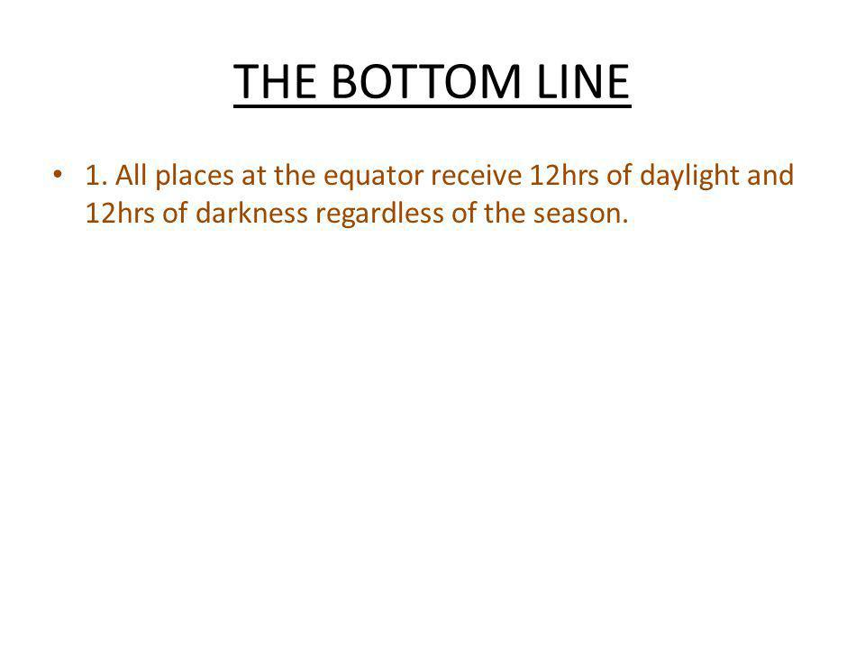 1. All places at the equator receive 12hrs of daylight and 12hrs of darkness regardless of the season.
