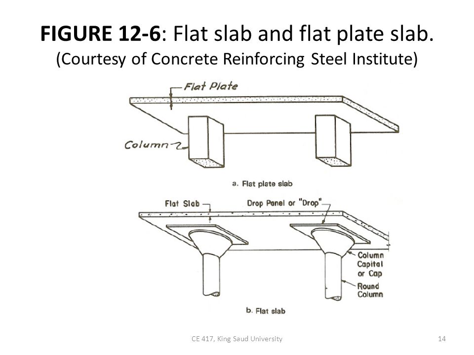 FIGURE 12-6: Flat slab and flat plate slab.