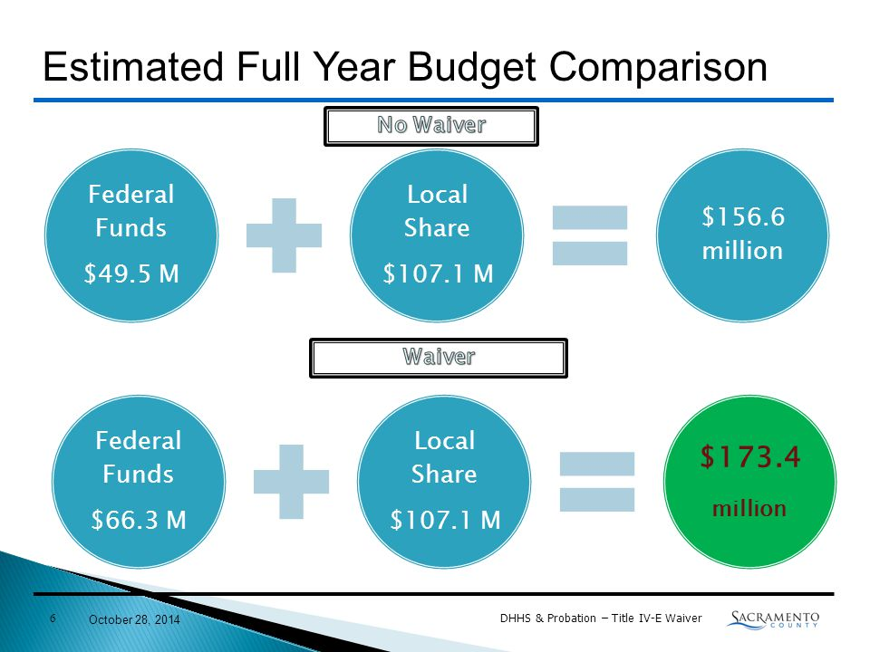 Federal Funds $49.5 M Local Share $107.1 M $156.6 million October 28, 2014 DHHS & Probation – Title IV-E Waiver 6 Estimated Full Year Budget Comparison Federal Funds $66.3 M Local Share $107.1 M $173.4 million