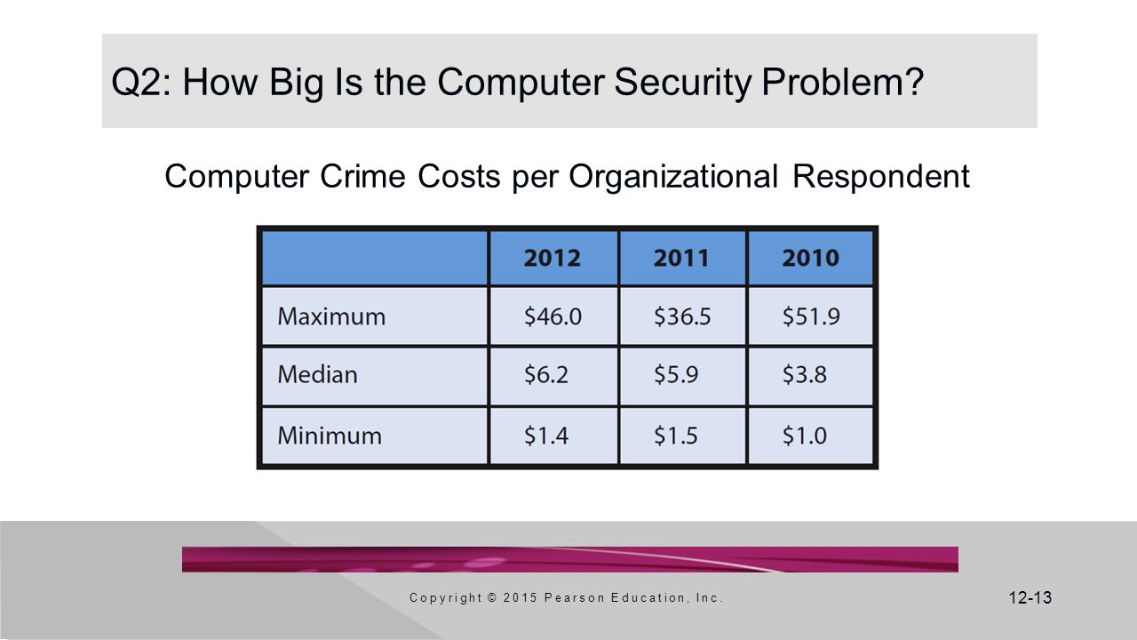 12-13 Q2: How Big Is the Computer Security Problem.