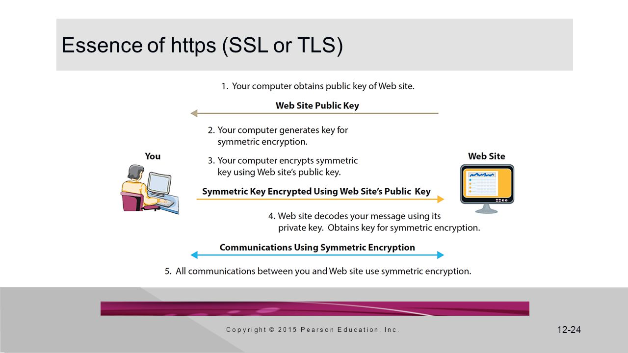12-24 Essence of https (SSL or TLS) Copyright © 2015 Pearson Education, Inc.