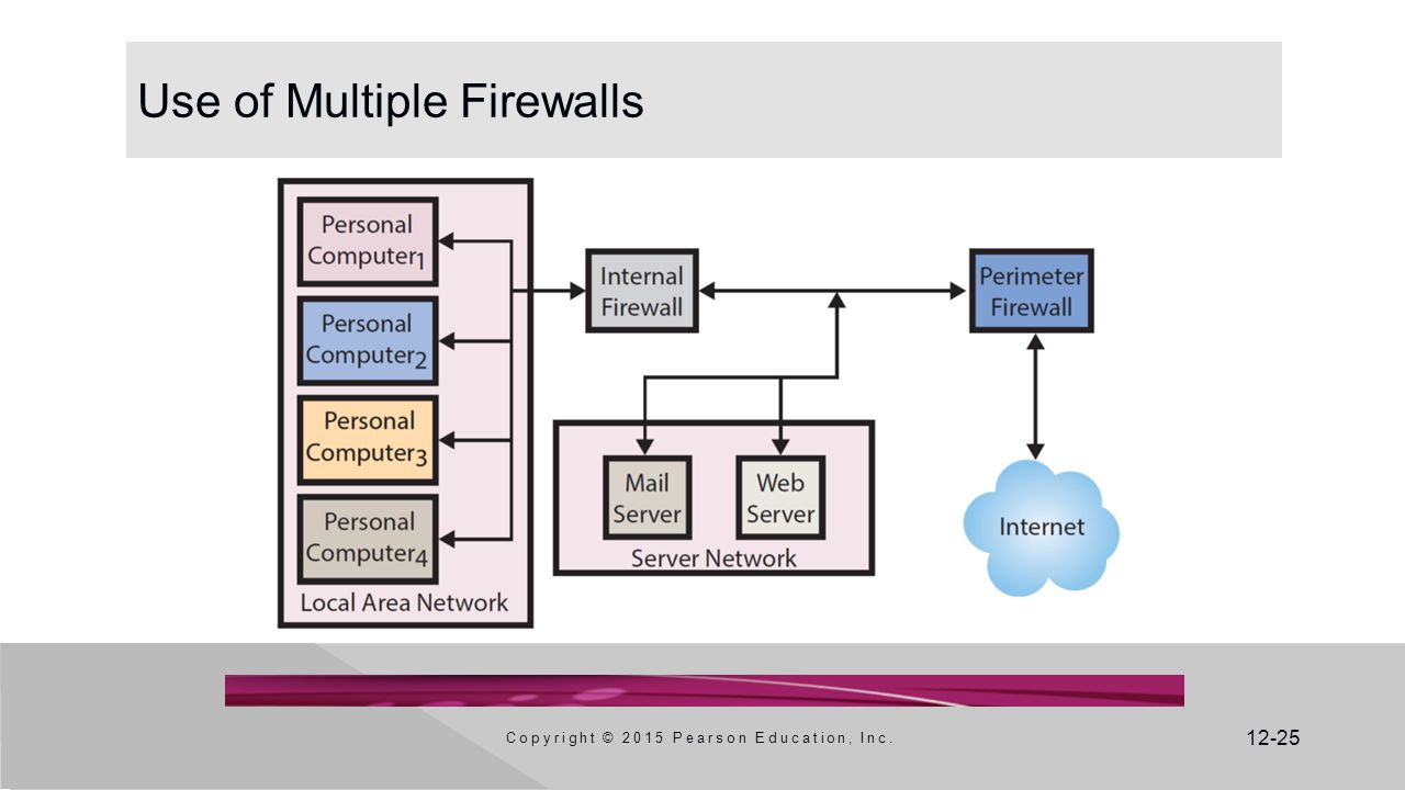 12-25 Use of Multiple Firewalls Copyright © 2015 Pearson Education, Inc.