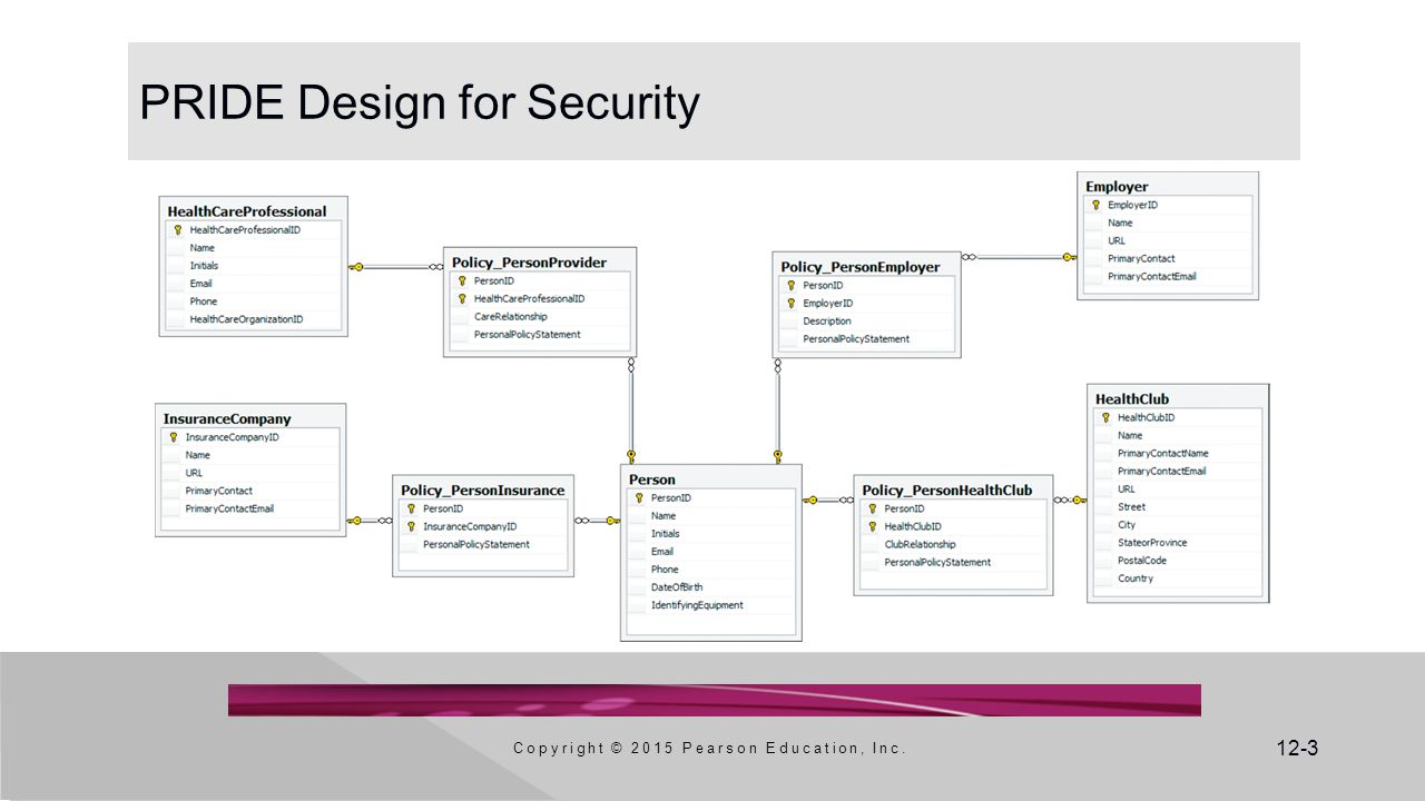 12-3 PRIDE Design for Security Copyright © 2015 Pearson Education, Inc.