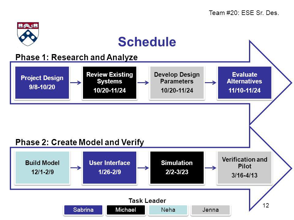 Team #20: ESE Sr. Des. 12 Task Leader SabrinaMichaelNehaJenna Project Design 9/8-10/20 Project Design 9/8-10/20 Review Existing Systems 10/20-11/24 Re