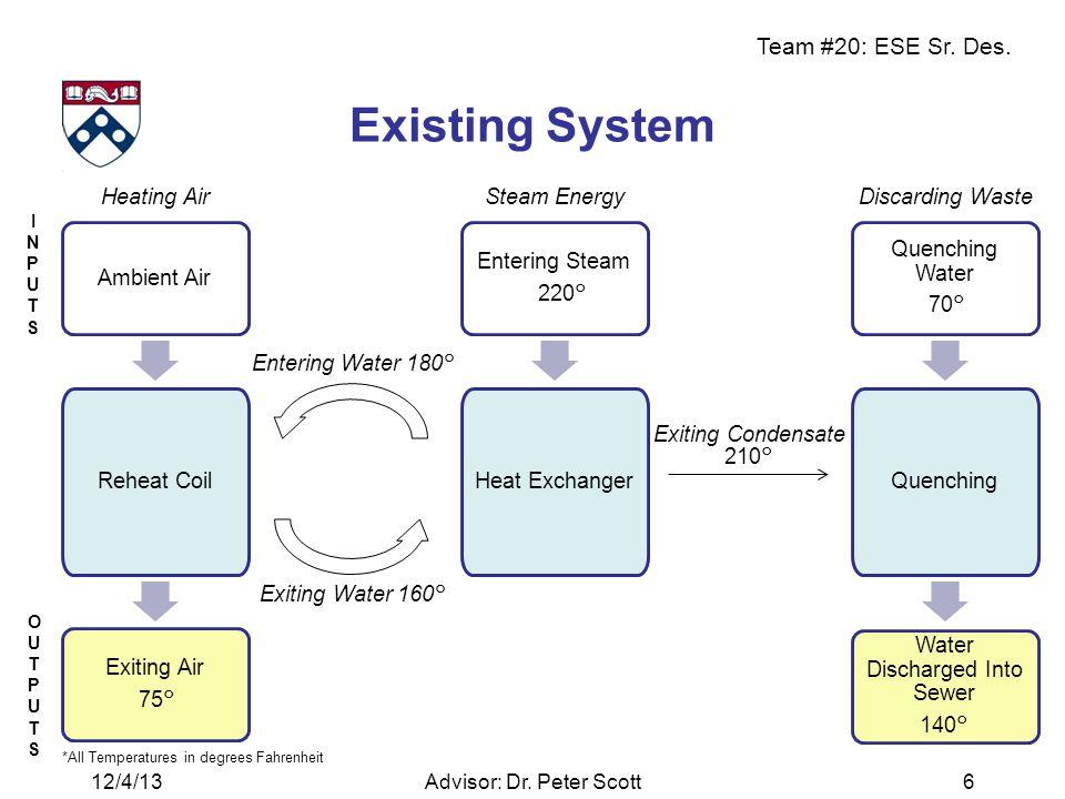 Team #20: ESE Sr. Des. Entering Water 180° Existing System Advisor: Dr.