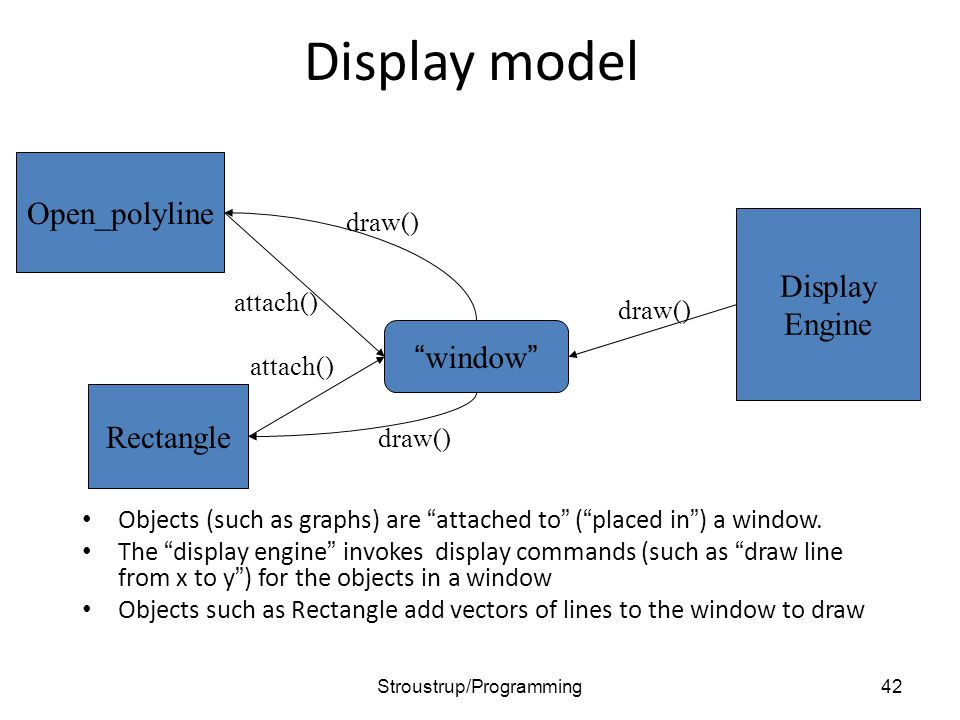 Display model Objects (such as graphs) are attached to ( placed in ) a window.