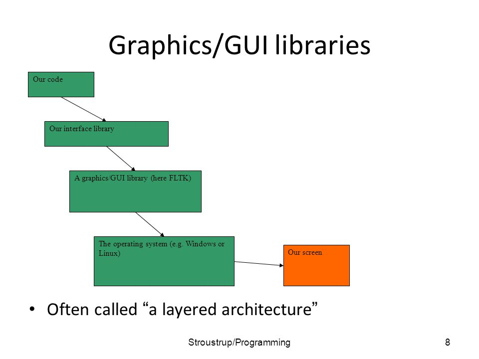 Graphics/GUI libraries Often called a layered architecture 8 Our code The operating system (e.g.