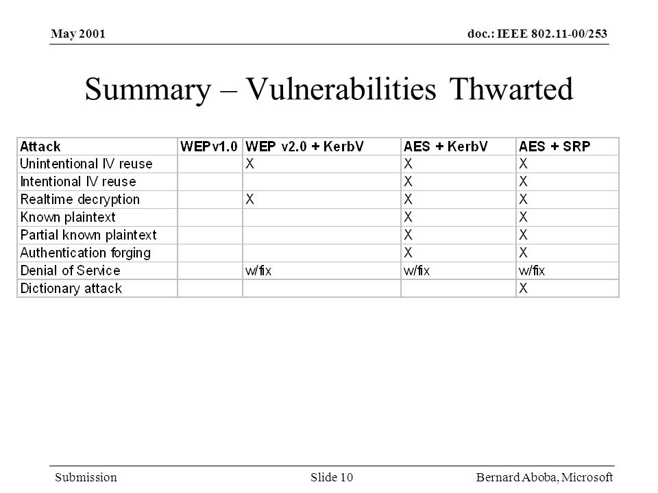 doc.: IEEE 802.11-00/253 Submission May 2001 Bernard Aboba, MicrosoftSlide 10 Summary – Vulnerabilities Thwarted