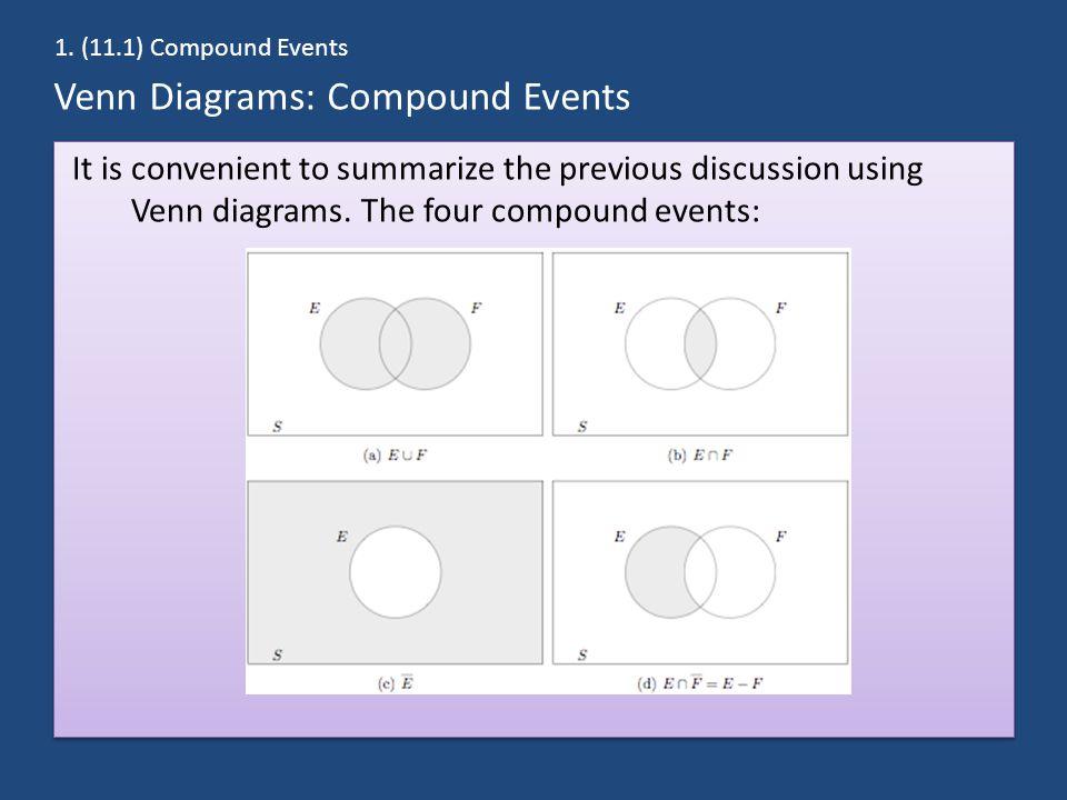 Venn Diagrams: Compound Events It is convenient to summarize the previous discussion using Venn diagrams. The four compound events: 1. (11.1) Compound