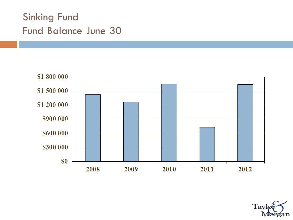 Sinking Fund Fund Balance June 30
