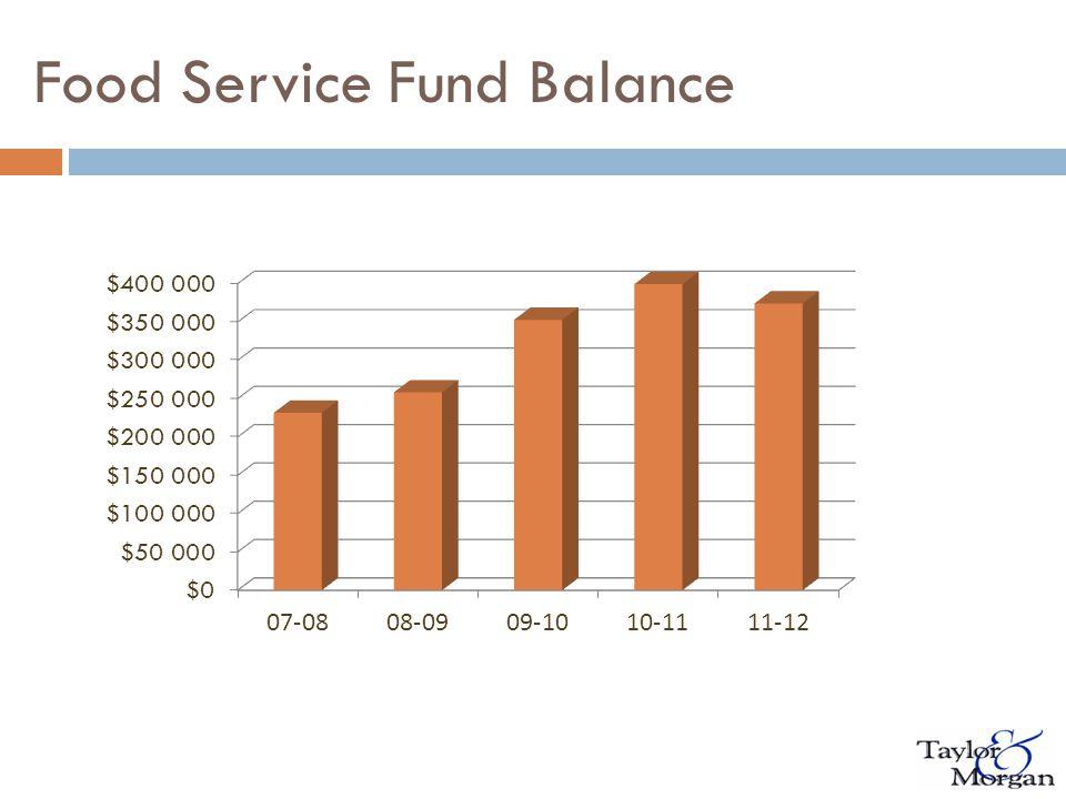 Food Service Fund Balance