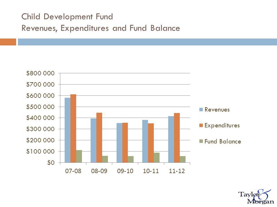 Child Development Fund Revenues, Expenditures and Fund Balance