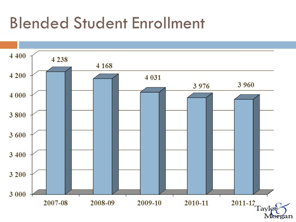 Blended Student Enrollment