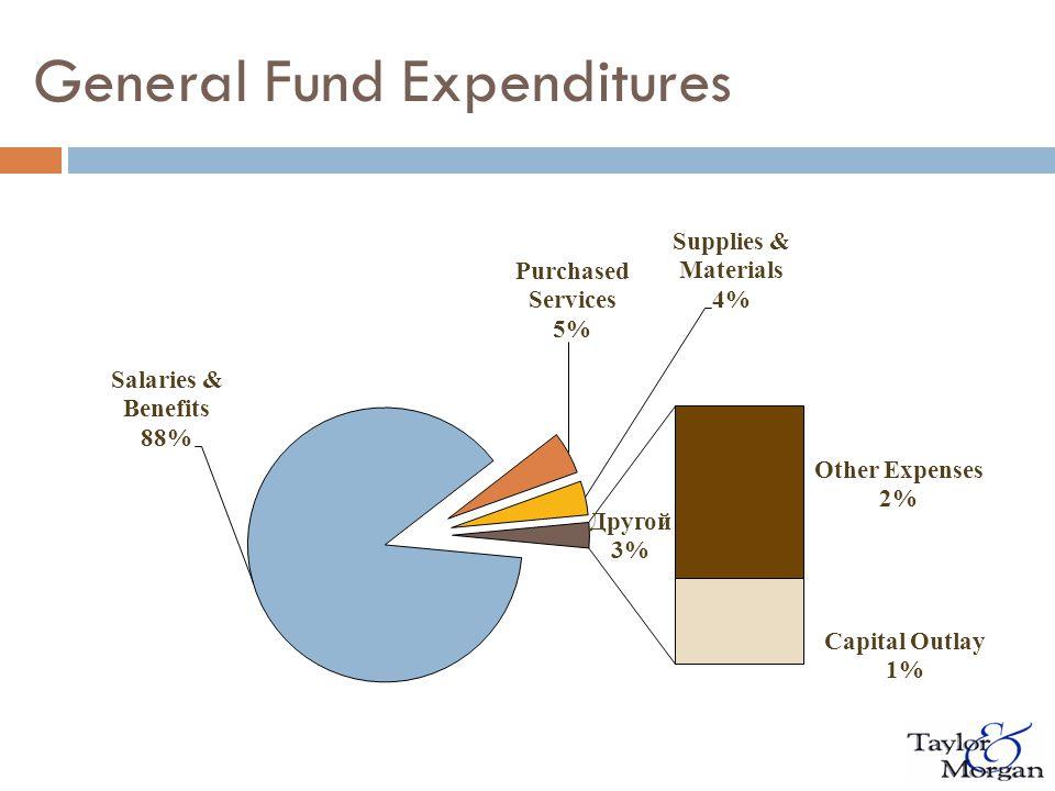 General Fund Revenues & Expenditures