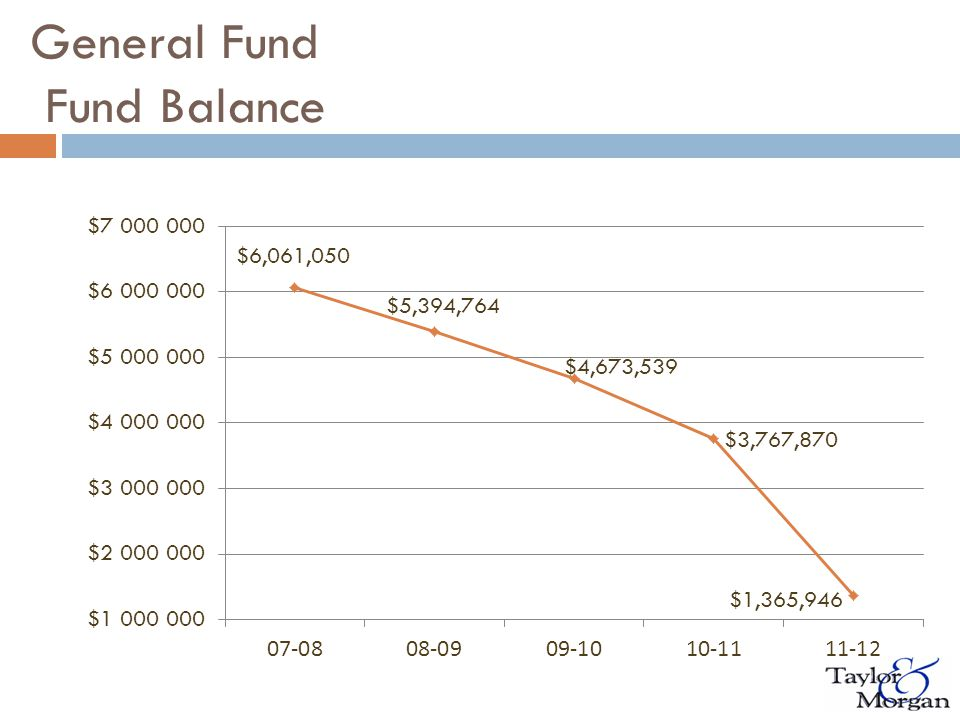 General Fund Balance as a Percentage of Expenditures vs.