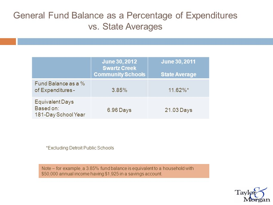 Fund Balance–Under GASB 54  Nonspendable - inventories, prepaids, long-term receivables  Restricted - externally imposed by grantors etc.
