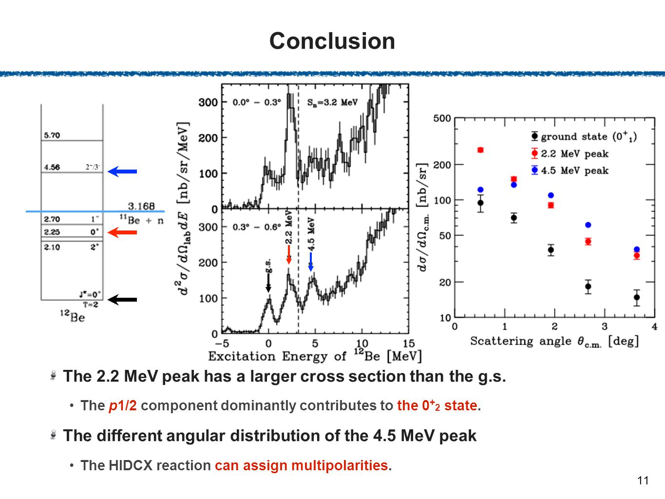 Conclusion The 2.2 MeV peak has a larger cross section than the g.s.