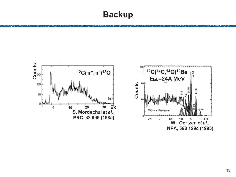 Backup 13 12 C(π +,π - ) 12 O S. Mordechai et al., PRC, 32 999 (1985) 0 10 20 30 Ex Counts 25 20 15 10 5 0 Ex 12 C( 14 C, 14 O) 12 Be E lab =24A MeV W