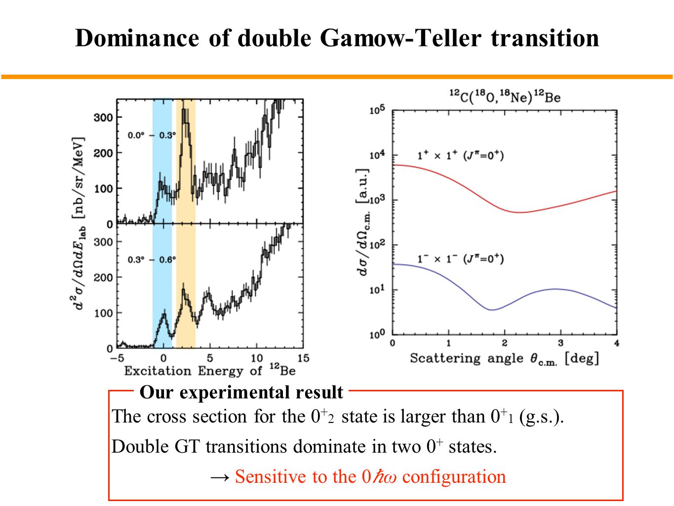 Dominance of double Gamow-Teller transition The cross section for the 0 + 2 state is larger than 0 + 1 (g.s.).