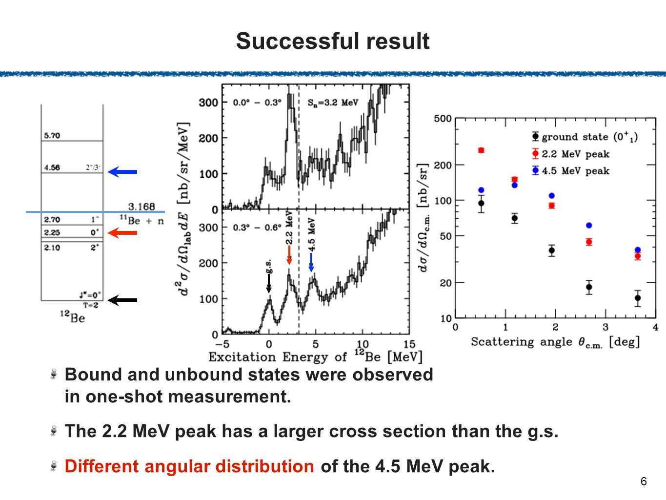 Successful result Bound and unbound states were observed in one-shot measurement.