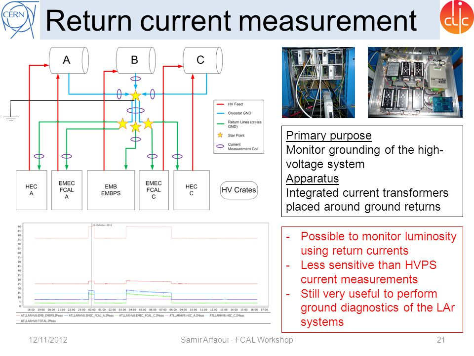 12/11/2012Samir Arfaoui - FCAL Workshop21 Return current measurement Primary purpose Monitor grounding of the high- voltage system Apparatus Integrate