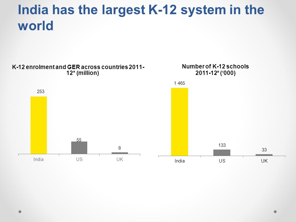India has the largest K-12 system in the world
