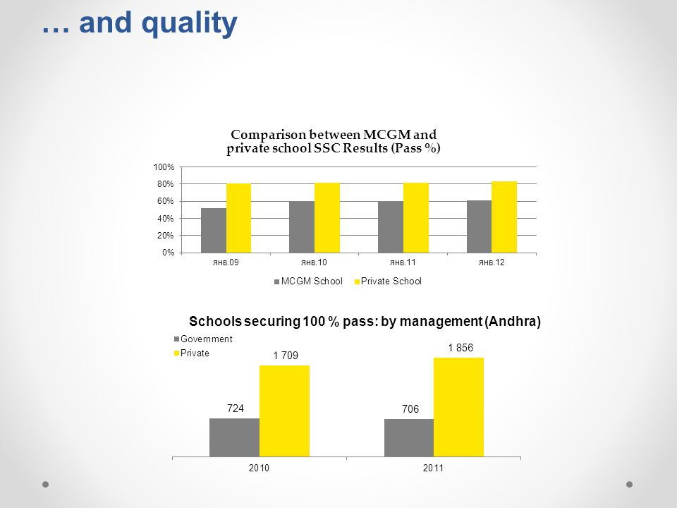 … and quality Comparison between MCGM and private school SSC Results (Pass %)