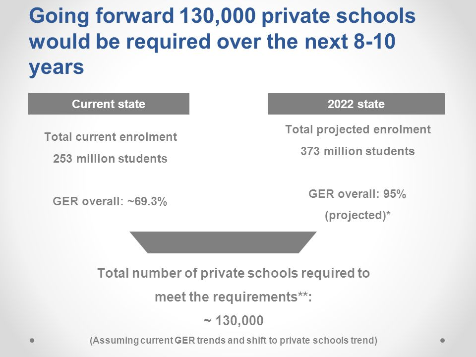 Going forward 130,000 private schools would be required over the next 8-10 years Total projected enrolment 373 million students GER overall: 95% (proj