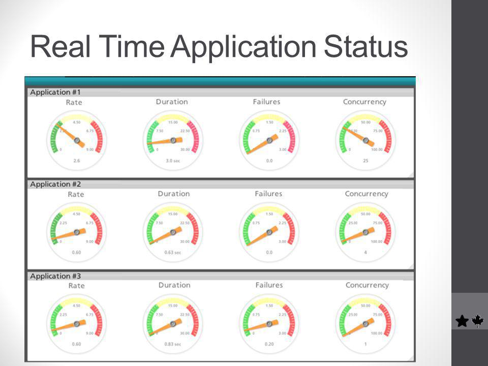 Real Time Application Status