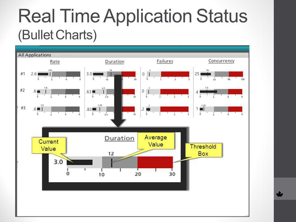 Real Time Application Status (Bullet Charts) Threshold Box Threshold Box Average Value Current Value