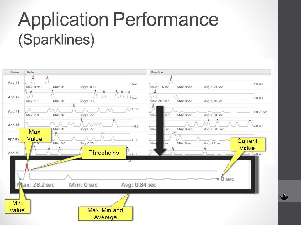 Application Performance (Sparklines) Min Value Thresholds Max Value Max, Min and Average Current Value Current Value
