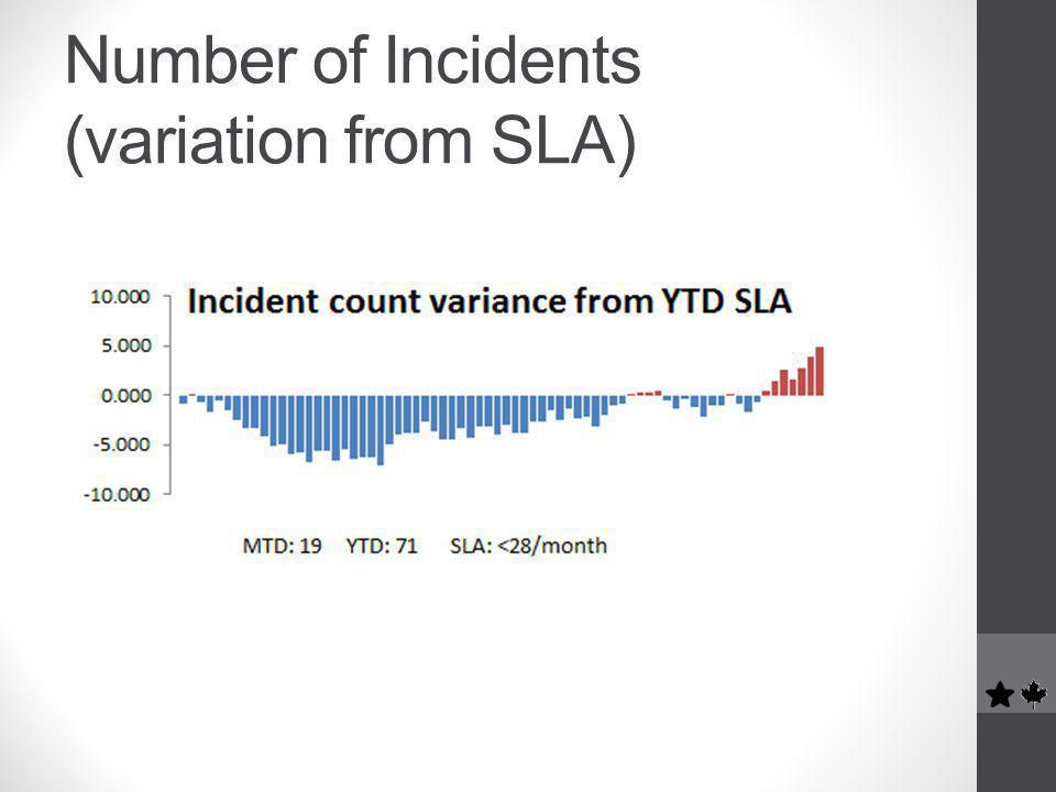 Number of Incidents (variation from SLA)