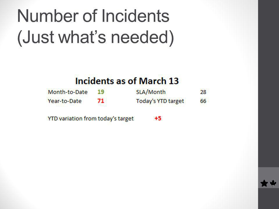 Number of Incidents (Just what's needed)