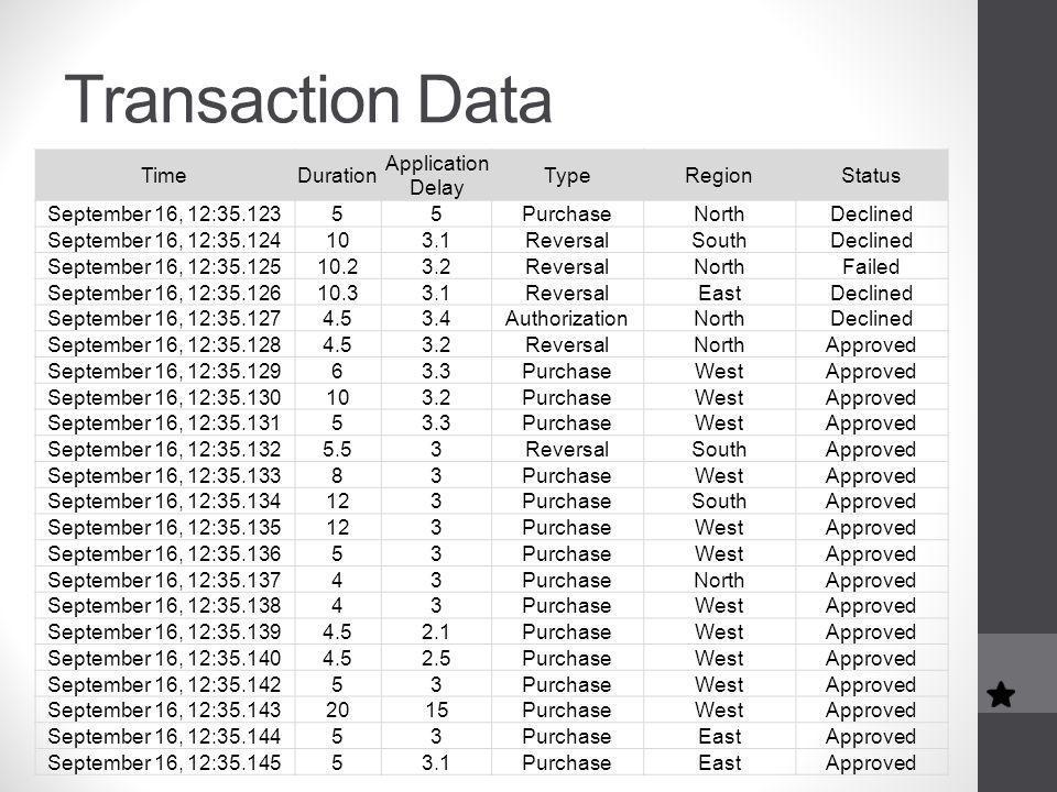 Transaction Data TimeDuration Application Delay TypeRegionStatus September 16, 12:35.12355PurchaseNorthDeclined September 16, 12:35.124103.1ReversalSouthDeclined September 16, 12:35.12510.23.2ReversalNorthFailed September 16, 12:35.12610.33.1ReversalEastDeclined September 16, 12:35.1274.53.4AuthorizationNorthDeclined September 16, 12:35.1284.53.2ReversalNorthApproved September 16, 12:35.12963.3PurchaseWestApproved September 16, 12:35.130103.2PurchaseWestApproved September 16, 12:35.13153.3PurchaseWestApproved September 16, 12:35.1325.53ReversalSouthApproved September 16, 12:35.13383PurchaseWestApproved September 16, 12:35.134123PurchaseSouthApproved September 16, 12:35.135123PurchaseWestApproved September 16, 12:35.13653PurchaseWestApproved September 16, 12:35.13743PurchaseNorthApproved September 16, 12:35.13843PurchaseWestApproved September 16, 12:35.1394.52.1PurchaseWestApproved September 16, 12:35.1404.52.5PurchaseWestApproved September 16, 12:35.14253PurchaseWestApproved September 16, 12:35.1432015PurchaseWestApproved September 16, 12:35.14453PurchaseEastApproved September 16, 12:35.14553.1PurchaseEastApproved