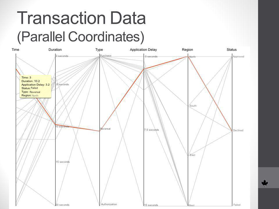 Transaction Data (Parallel Coordinates)