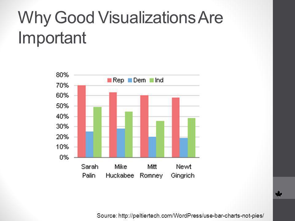 Source: http://peltiertech.com/WordPress/use-bar-charts-not-pies/